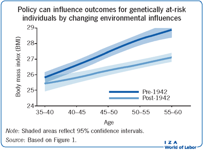 Policy can influence outcomes for                         genetically at-risk individuals by changing environmental influences