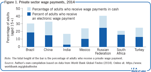 Private sector wage payments, 2014
