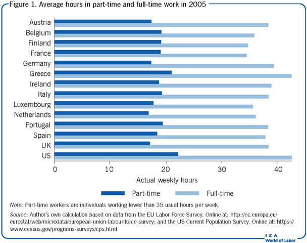 Average hours in part-time and full-time                         work in 2005