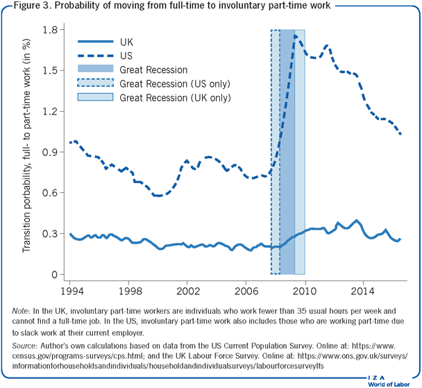 Probability of moving from full-time to                         involuntary part-time work