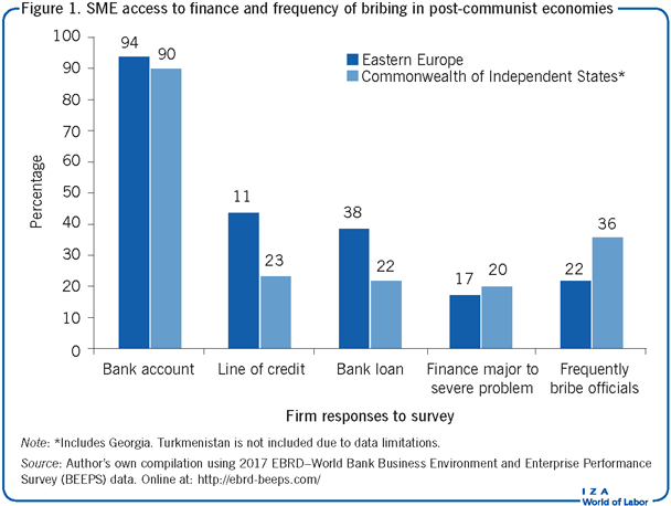 SME access to finance and frequency of                         bribing in post-communist economies