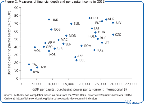Measures of financial depth and per capita                         income in 2013