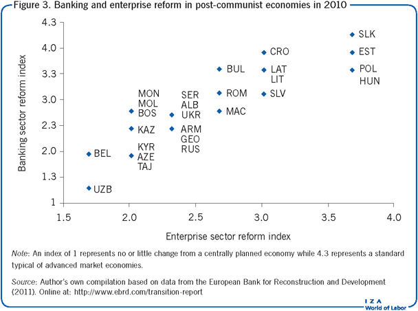 Banking and enterprise reform in                         post-communist economies in 2010