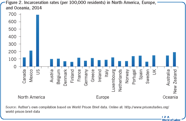 Incarceration rates (per 100,000                         residents) in North America, Europe, and Oceania, 2014