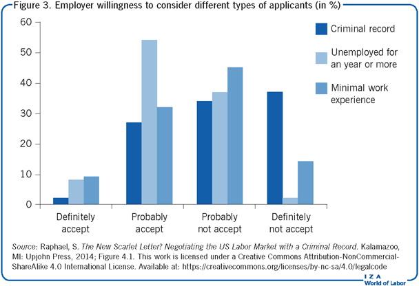 Employer willingness to consider different                         types of applicants (in %)