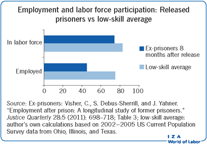 Employment and labor force participation:                         Released prisoners vs low-skill average