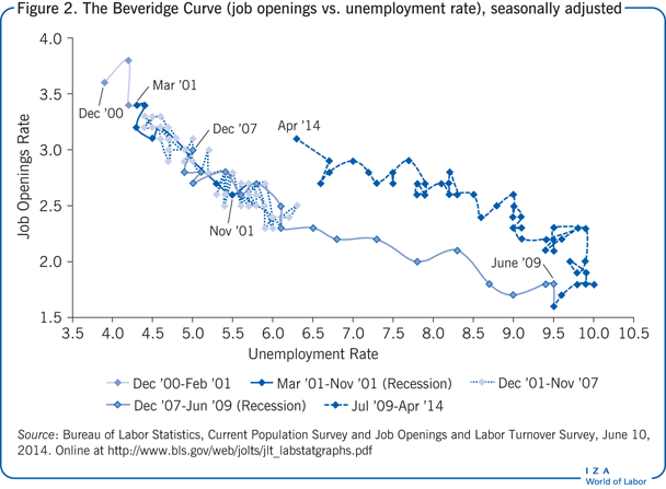 The Beveridge Curve (job openings vs. unemployment             rate), seasonally adjusted