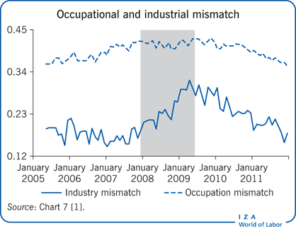 Occupational and industrial mismatch