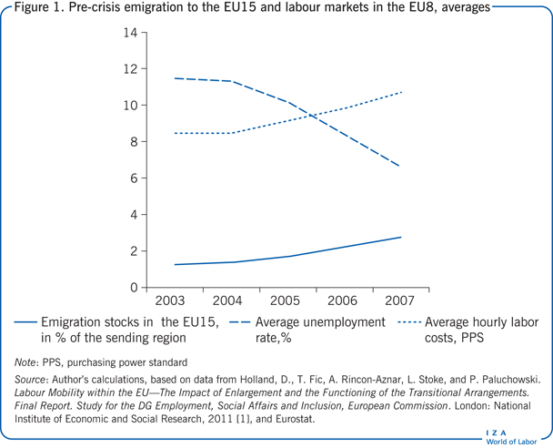 Pre-crisis emigration to the EU15 and                         labour markets in the EU8, averages
