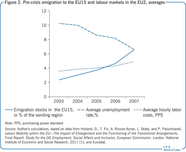 Pre-crisis emigration to the EU15 and                         labour markets in the EU2, averages