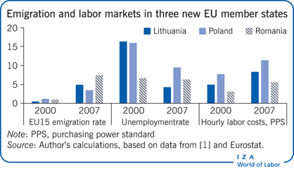 Emigration and labor markets in three new                         EU member states
