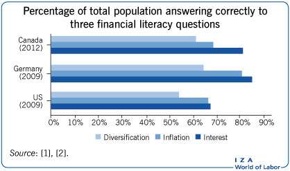 Percentage of total population answering                         correctly to three financial literacy questions
