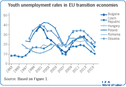 Youth unemployment rates in EU transition                         economies