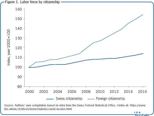 Labor force by citizenship