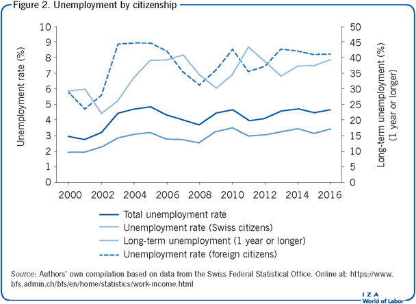 Unemployment by citizenship