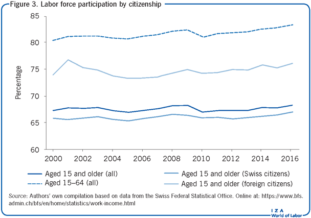 Labor force participation by                         citizenship
