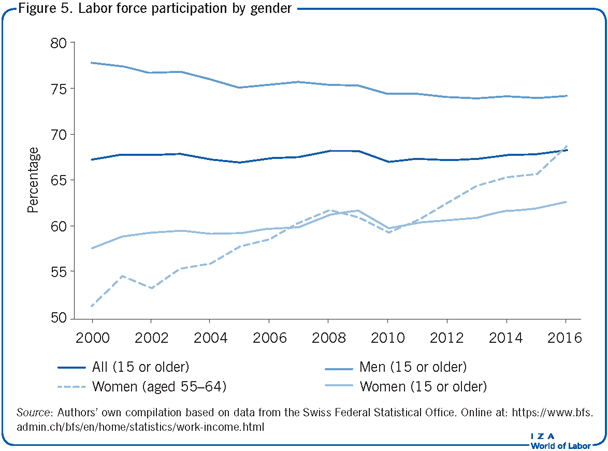 Labor force participation by gender