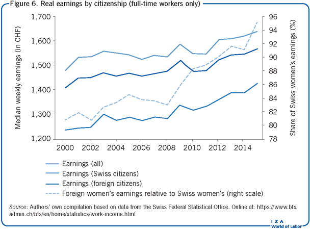 Real earnings by citizenship (full-time                         workers only)
