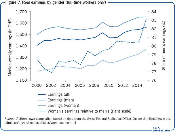 Real earnings by gender (full-time workers                         only)