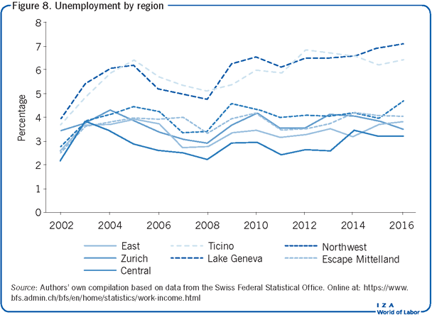 Unemployment by region