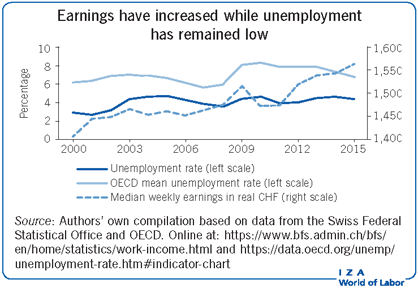 Earnings have increased while unemployment                         has remained low