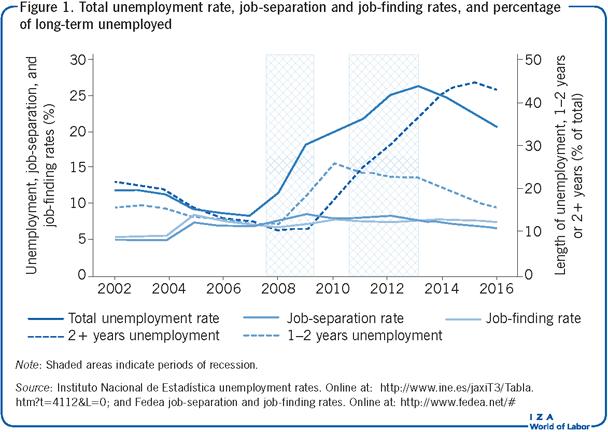 Total unemployment rate, job-separation                         and job-finding rates, and percentage of long-term unemployed