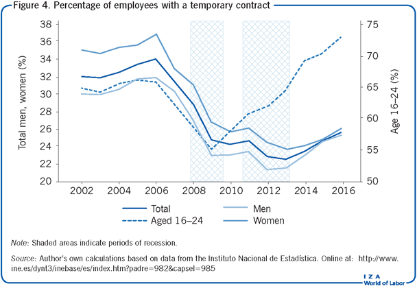 Percentage of employees with a temporary                         contract