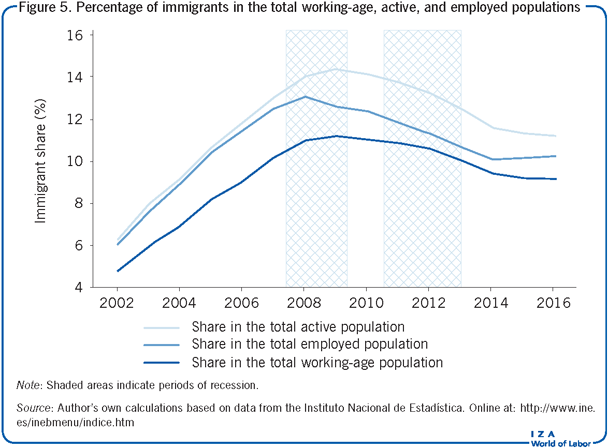 Percentage of immigrants in the total                         working-age, active, and employed populations