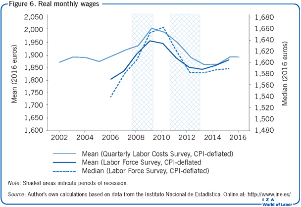 Real monthly wages