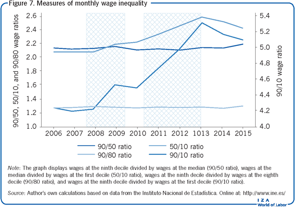 Measures of monthly wage inequality