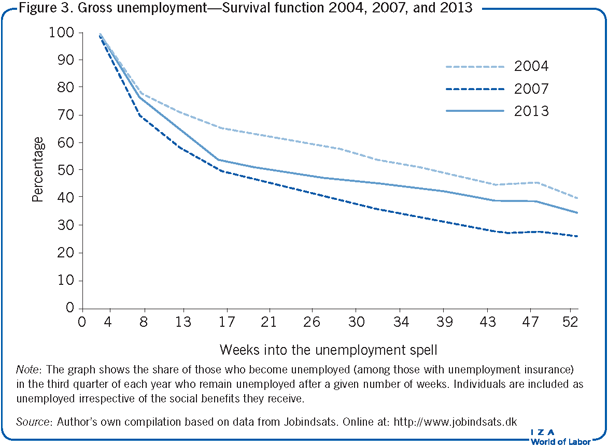 Gross unemployment—Survival function 2004,                         2007, and 2013