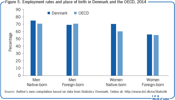 Employment rates and place of birth in                         Denmark and the OECD, 2014