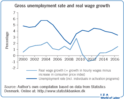 Gross unemployment rate and real wage                         growth