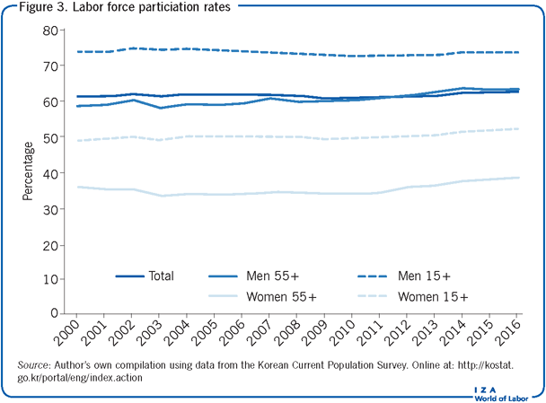 Labor force particiation rates