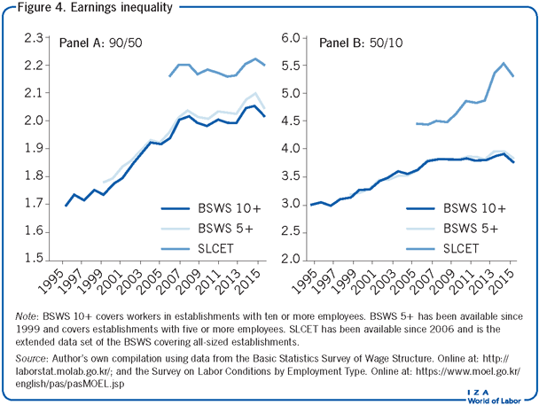 Earnings inequality