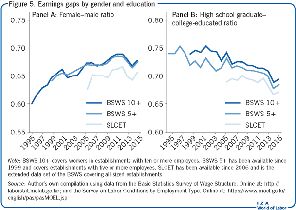 Earnings gaps by gender and                         education