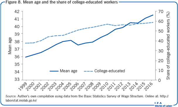 Mean age and the share of college-educated                         workers
