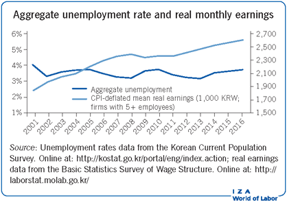 Aggregate unemployment rate and real                         monthly earnings