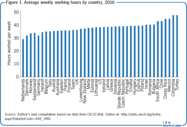 Average weekly working hours by country,                         2016