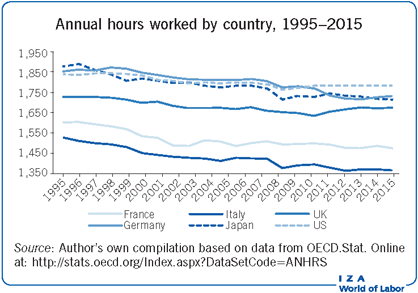 Annual hours worked by country,                         1995–2015