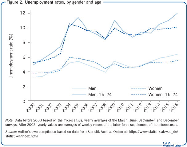Unemployment rates, by gender and                         age