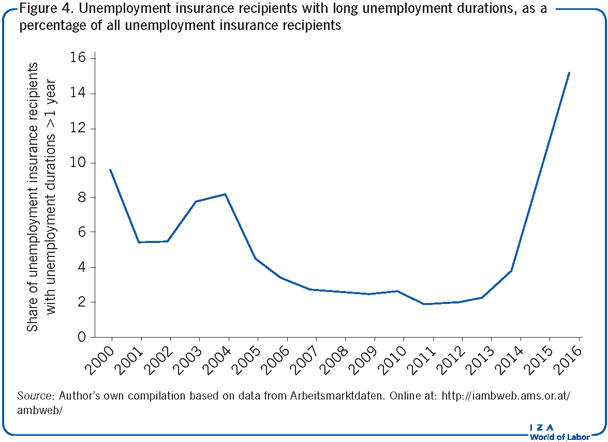 Unemployment insurance recipients with                         long unemployment durations, as a percentage of all unemployment insurance                         recipients