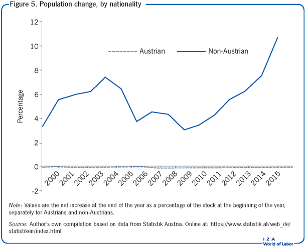 Population change, by nationality
