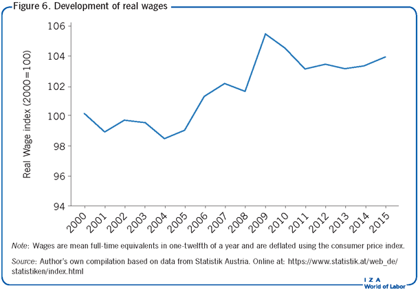 Development of real wages
