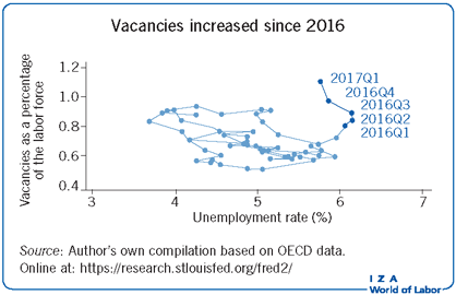 Vacancies increased since 2016