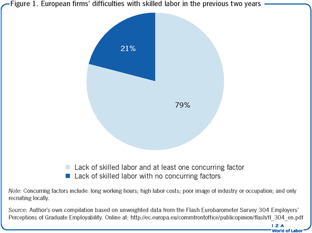European firms' difficulties with skilled                         labor in the previous two years