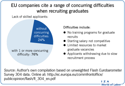 EU companies cite a range of concurring                         difficulties when recruiting graduates