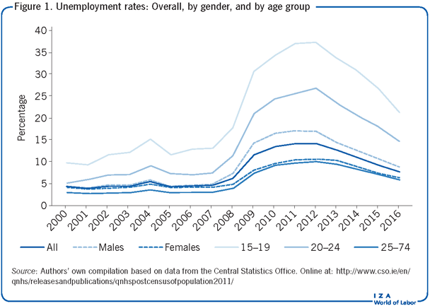 Unemployment rates: Overall, by gender,                         and by age group