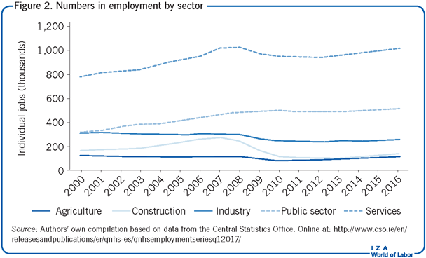 Numbers in employment by sector