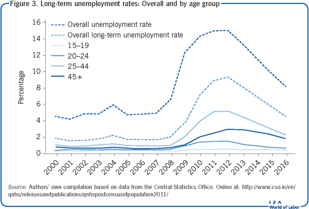 Long-term unemployment rates: Overall and                         by age group